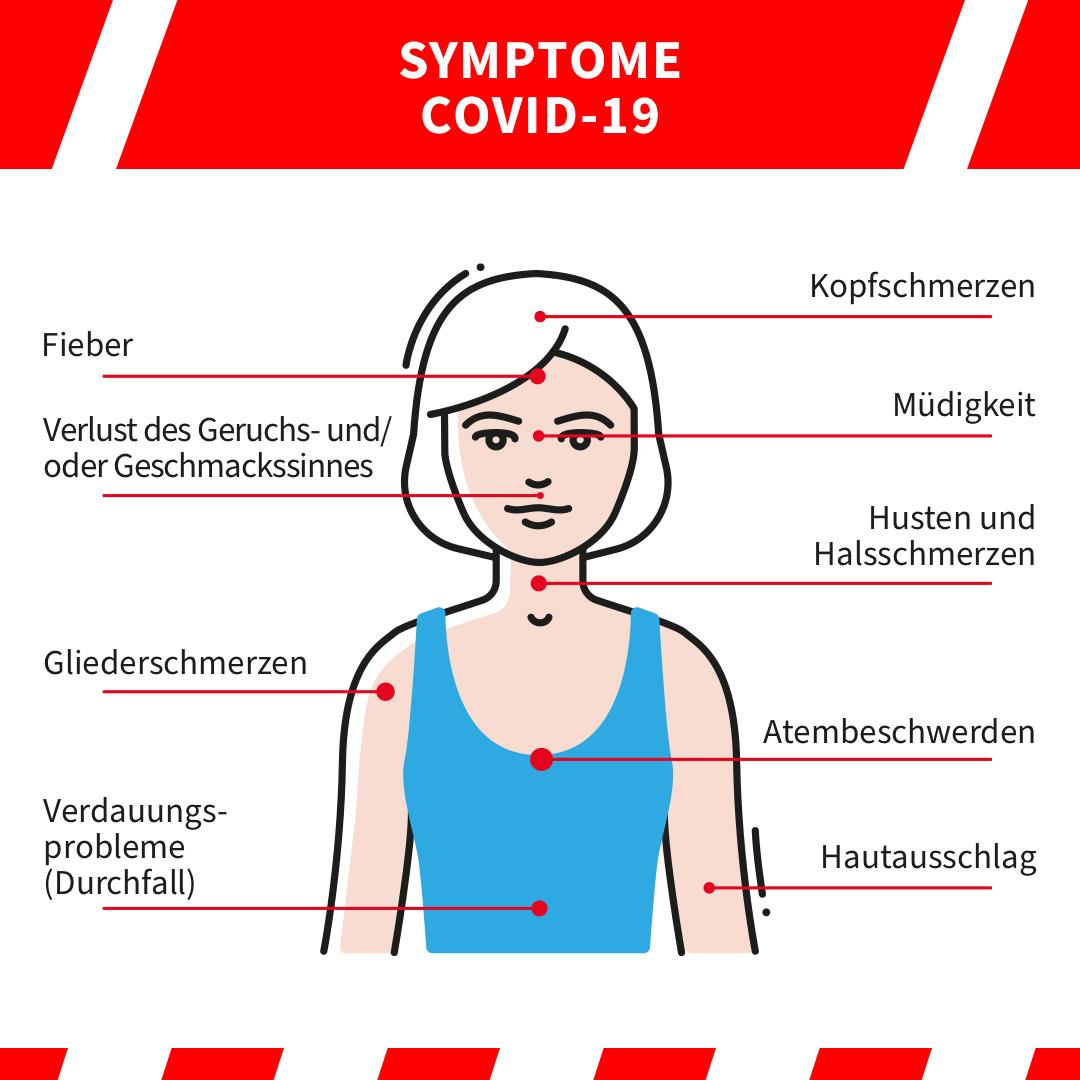 Symptome Coronavirus